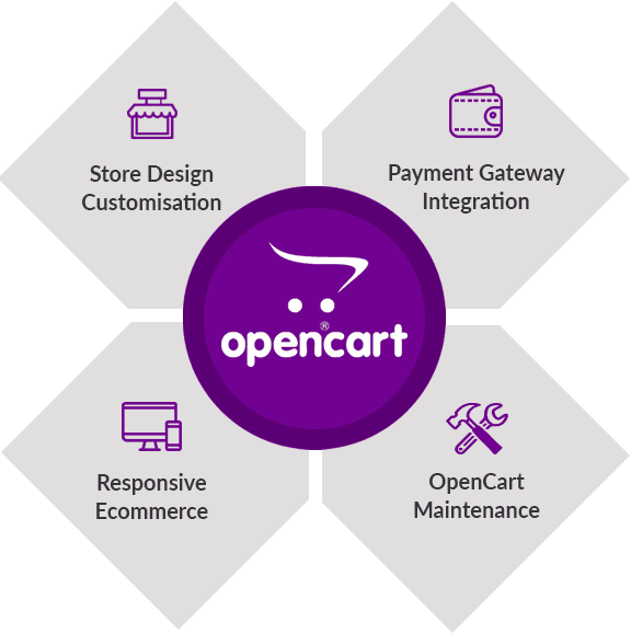 OpenCart Ecommerce Developers