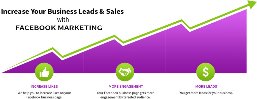 Why Facebook Marketing?